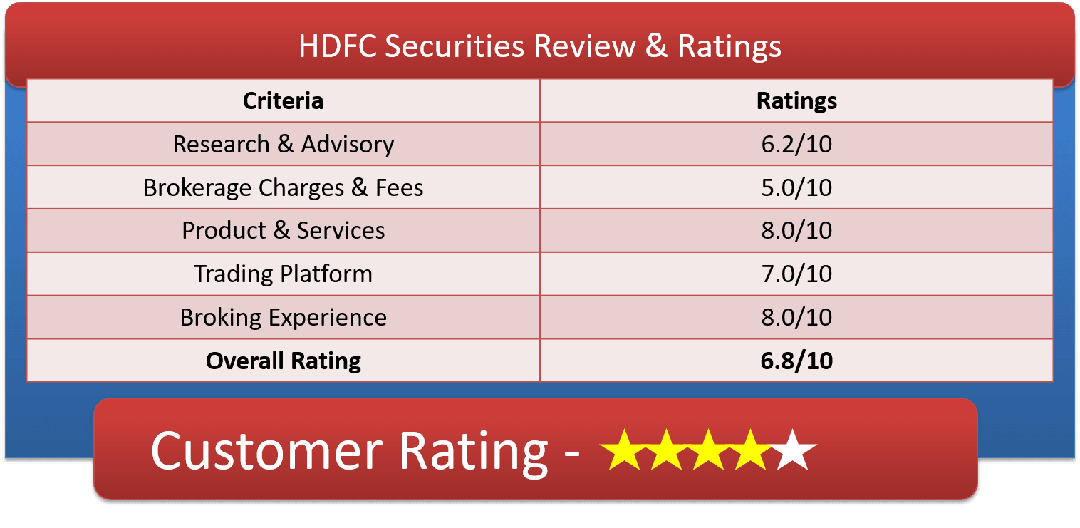hdfc securities charges