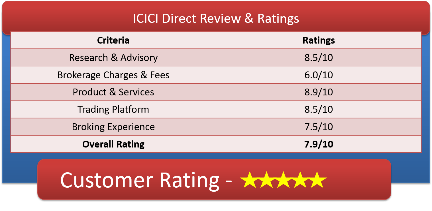 ICICI Direct Ratings Customer Reviews & Ratings