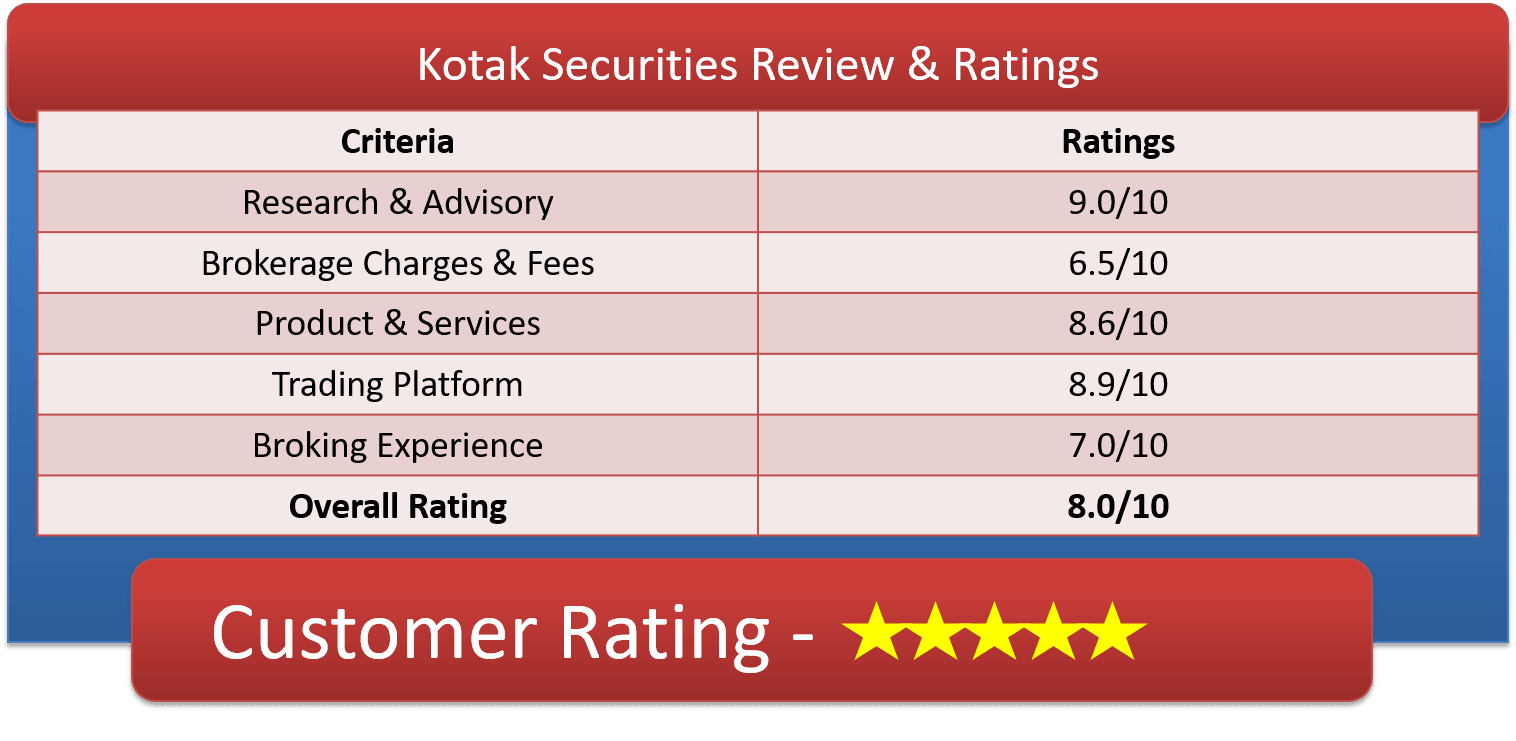 Kotak Securities Services Review