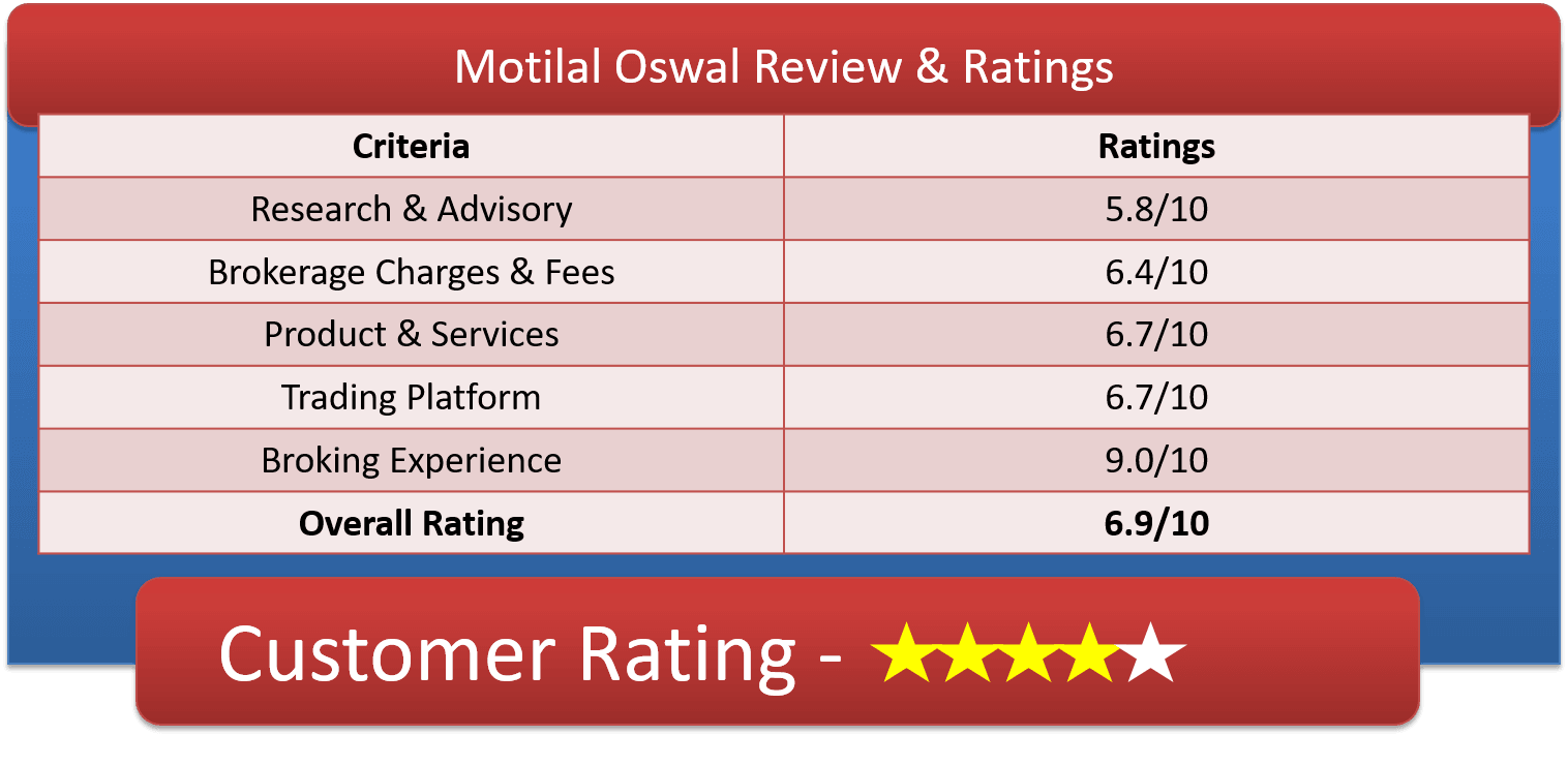 Motilal Oswal Customer Reviews & Ratings