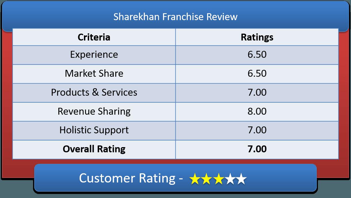 Sharekhan Franchise Customer Review & Ratings
