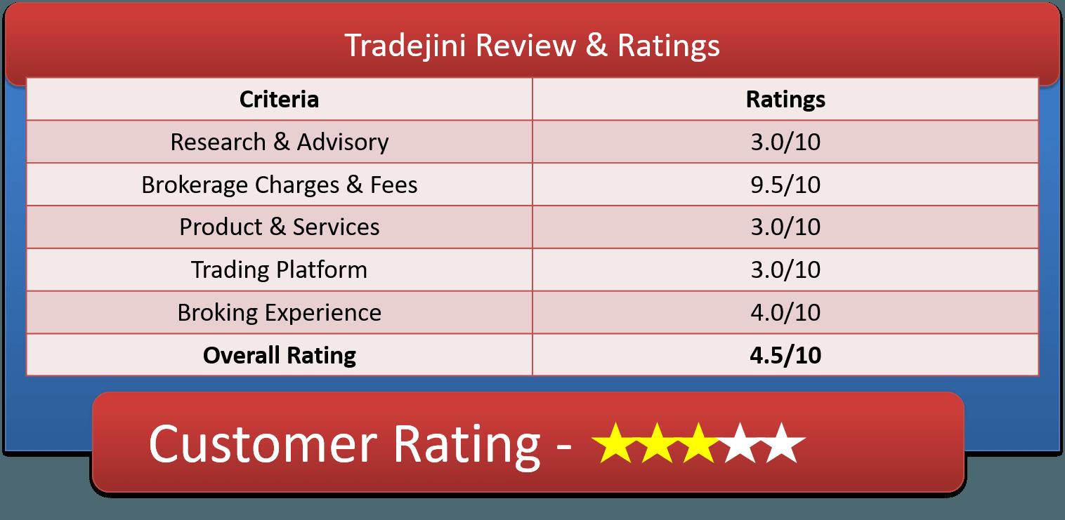 Tradejini Customer Ratings & Reviews