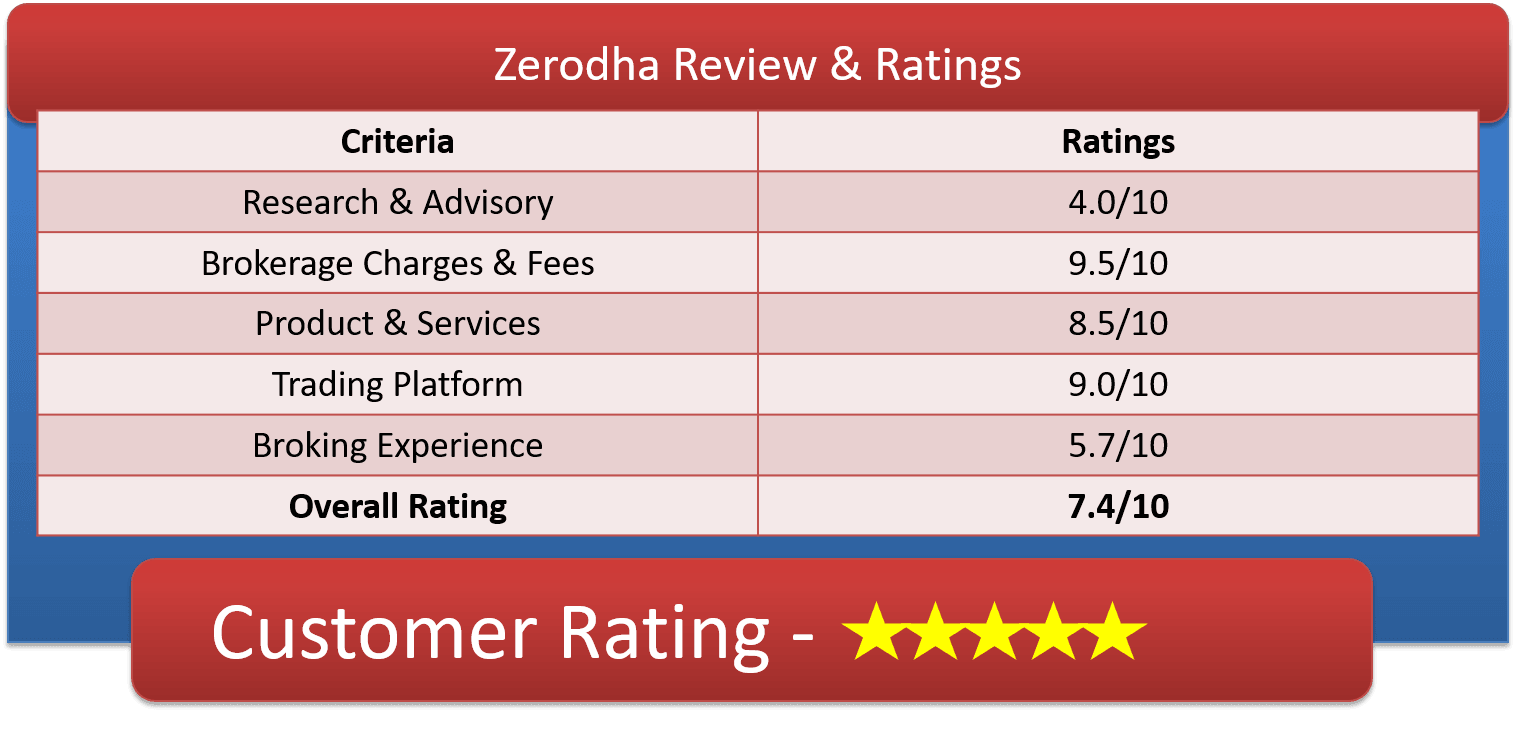 Zerodha Demat Account Customer Ratings & Reviews