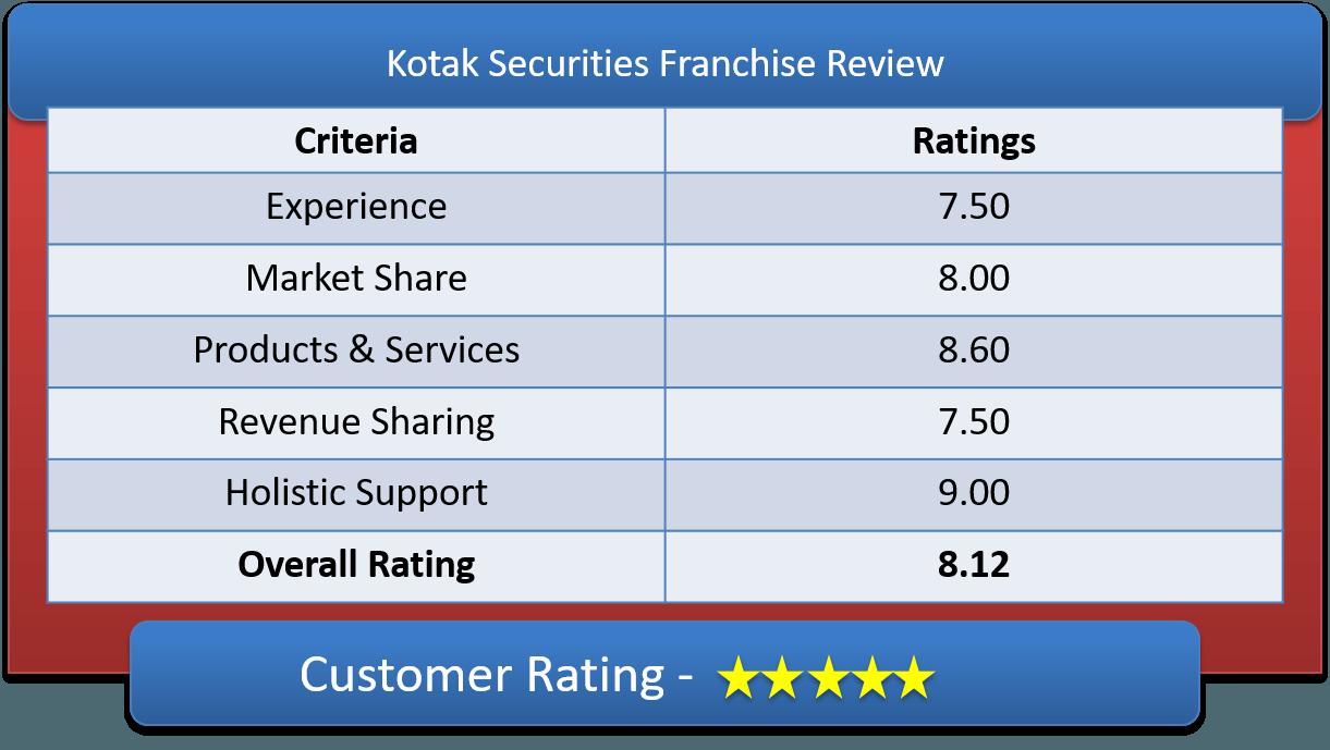 Kotak Securities Franchise Review