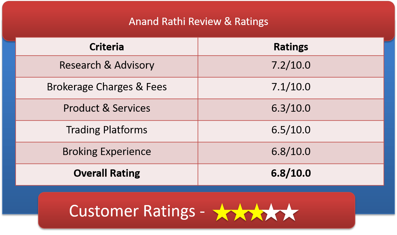 Anand Rathi Customer Ratings & Review