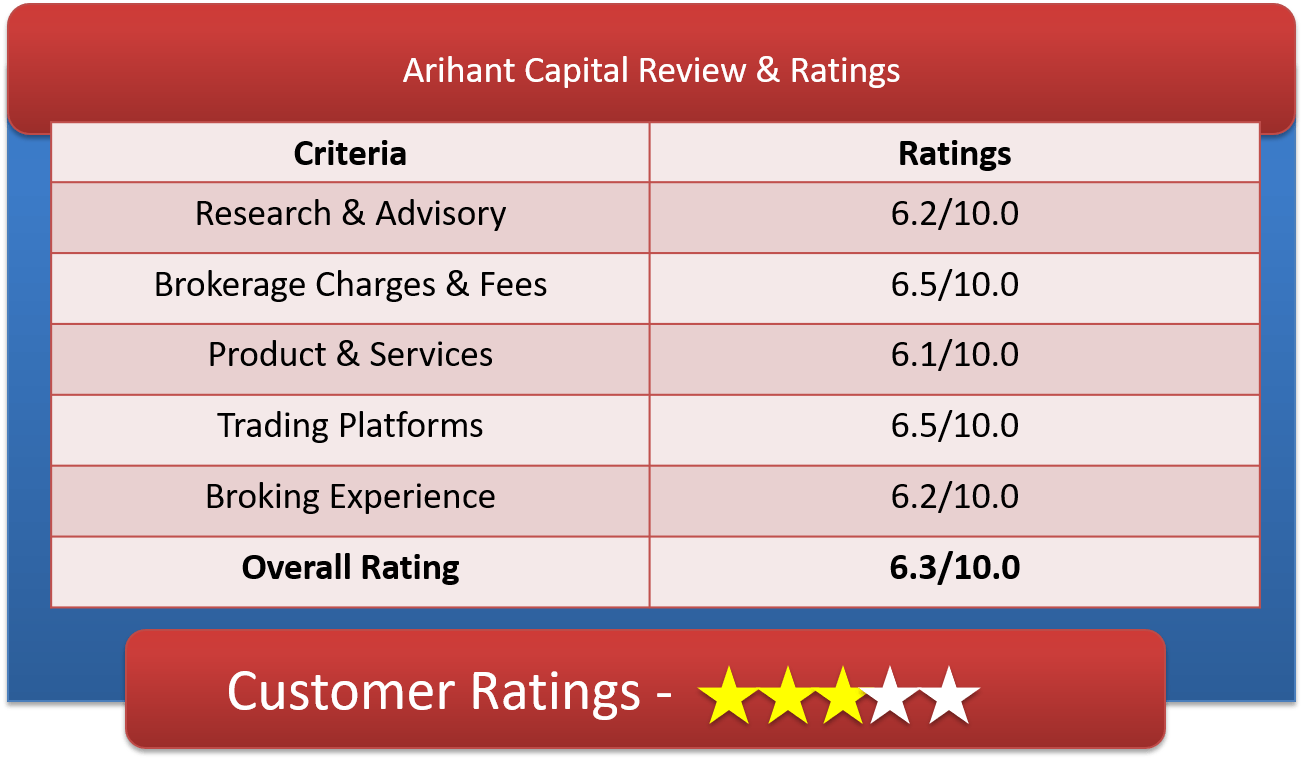 Arihant Capital Customer Ratings & Review