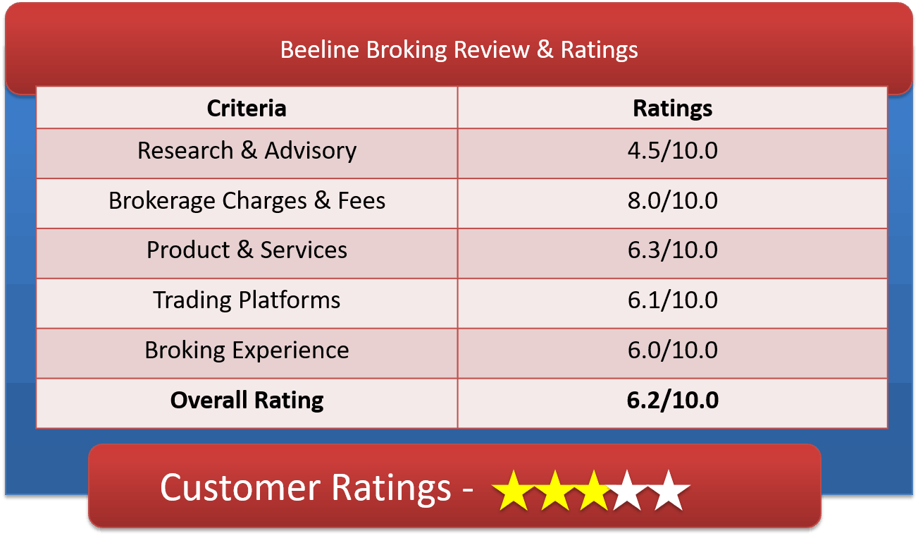 Beeline Broking Customer Ratings & Review