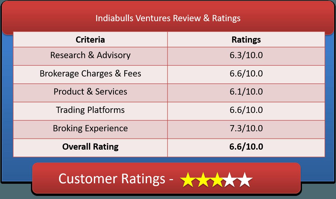 Indiabulls Ventures Customer Ratings & Review