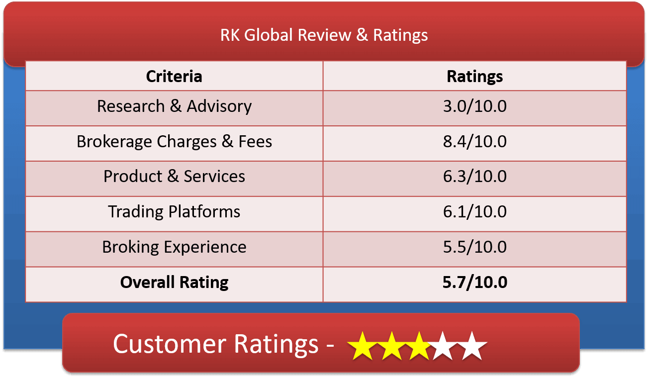 RK Global Customer Ratings & Review