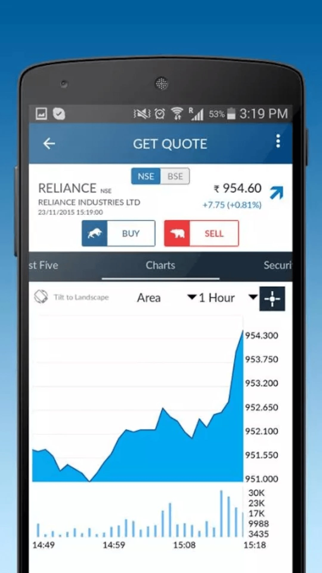 Angel Broking App Charts Section