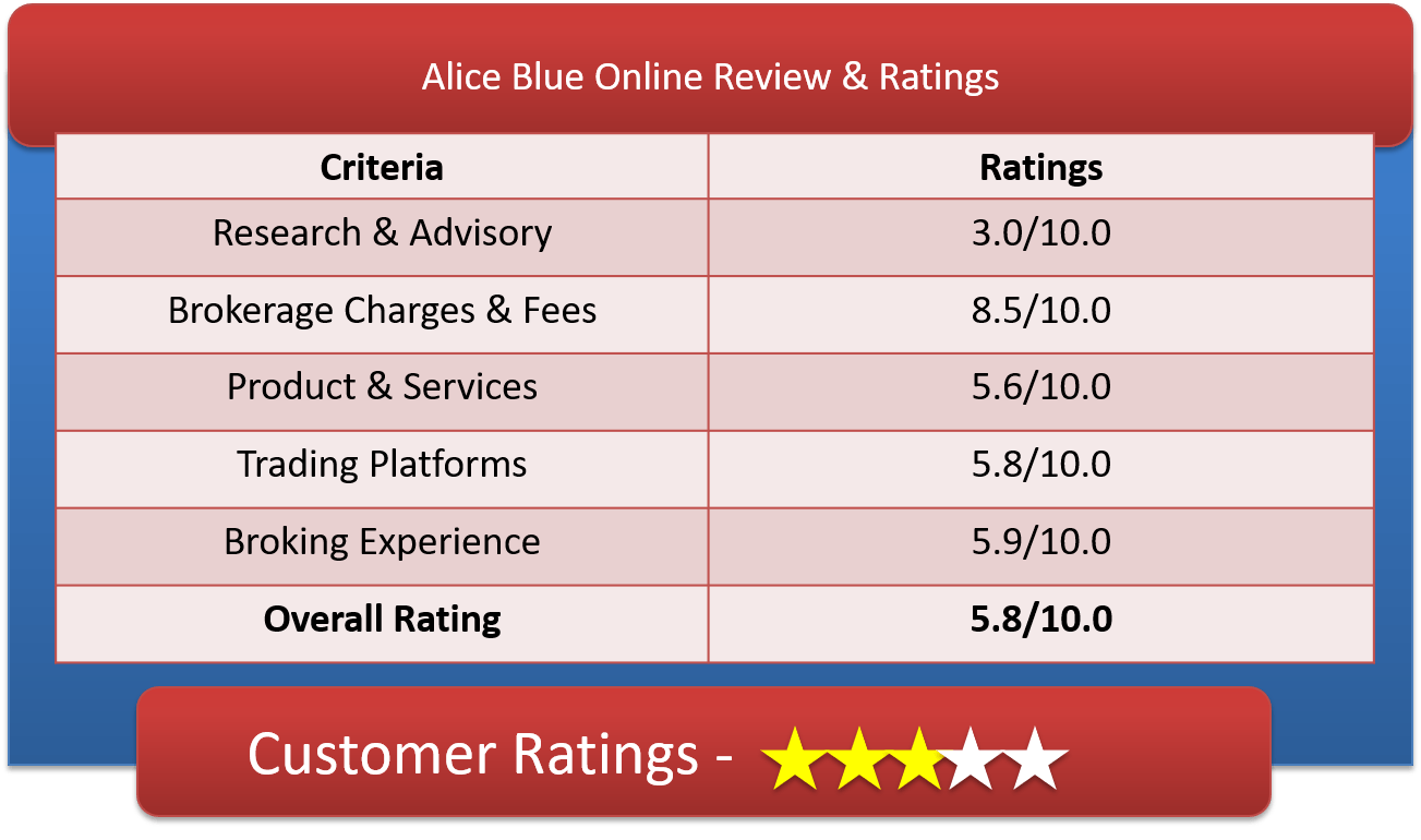 Alice Blue Online Customer Ratings & Review