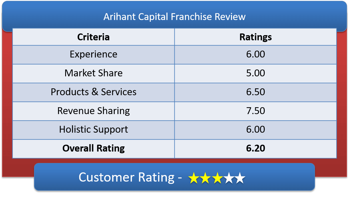 Arihant Capital Franchise Customer Ratings & Review