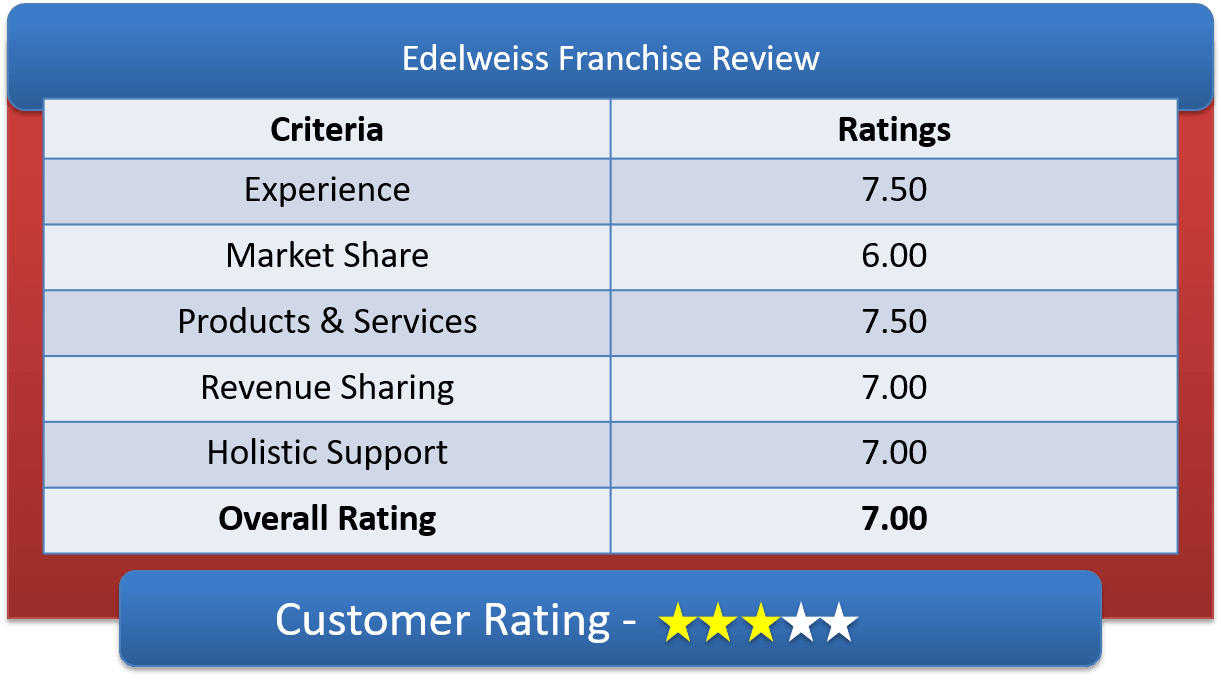 Edelweiss Franchise Customer Ratings & Review