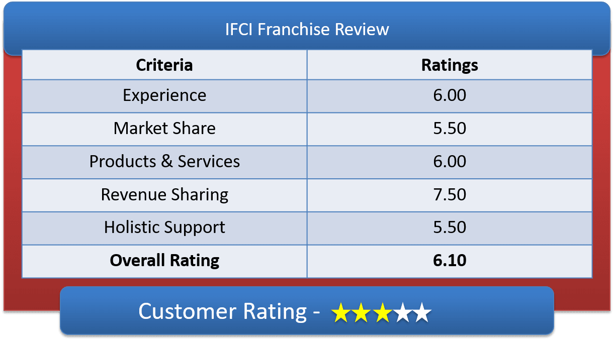 IFCI Franchise Customer Ratings & Review