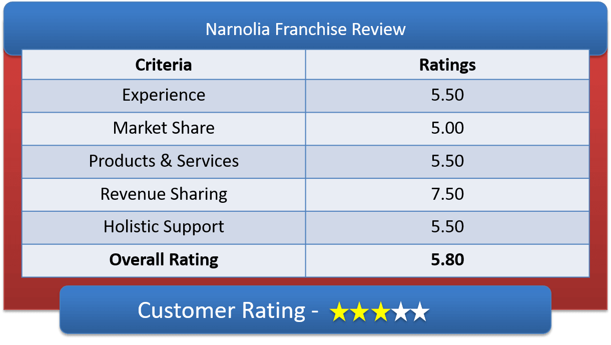Narnolia Franchise Customer Ratings & Review