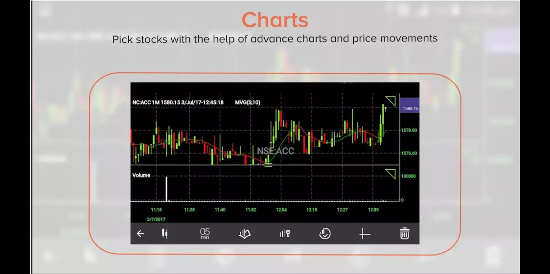 Sharekhan App - Charts & Anallysis