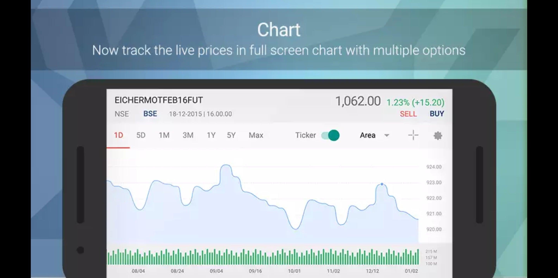 Kotak Stock Trader Charts
