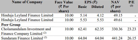 Hinduja Leyland Finance IPO Peers