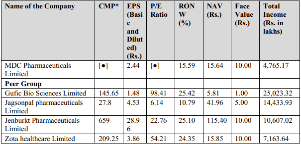 MDC Pharmaceuticals IPO peer