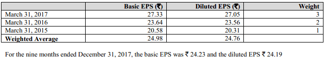 Basic and diluted earnings per share