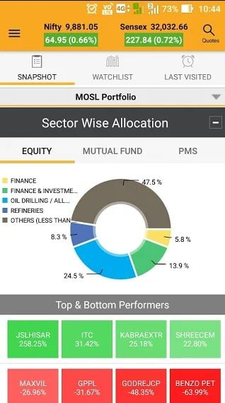 Motilal Oswal MO Investor POrtfolio