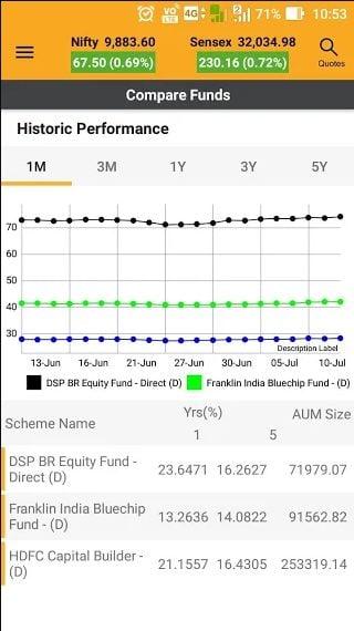 Motilal Oswal MO Investor performance