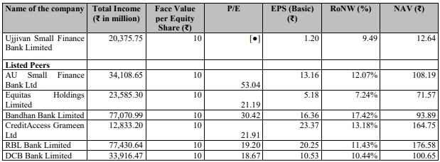 Ujjivan bank IPO peers