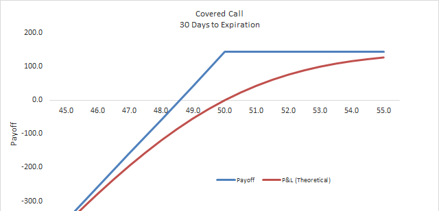 Covered Call - Options Trading Strategy