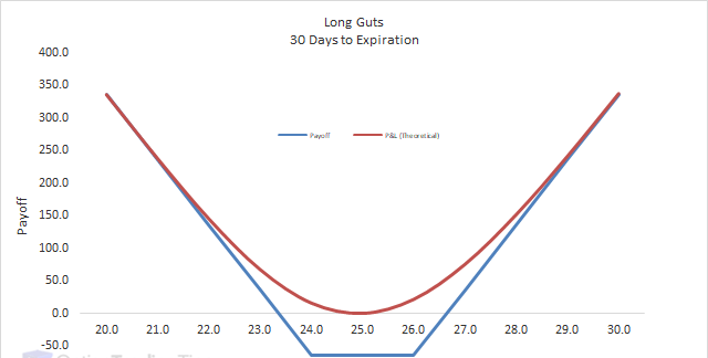 Long Gut - Options Trading Strategy