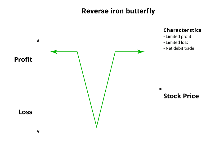 Reverse Iron Butterfly Spread - Options Trading Strategy