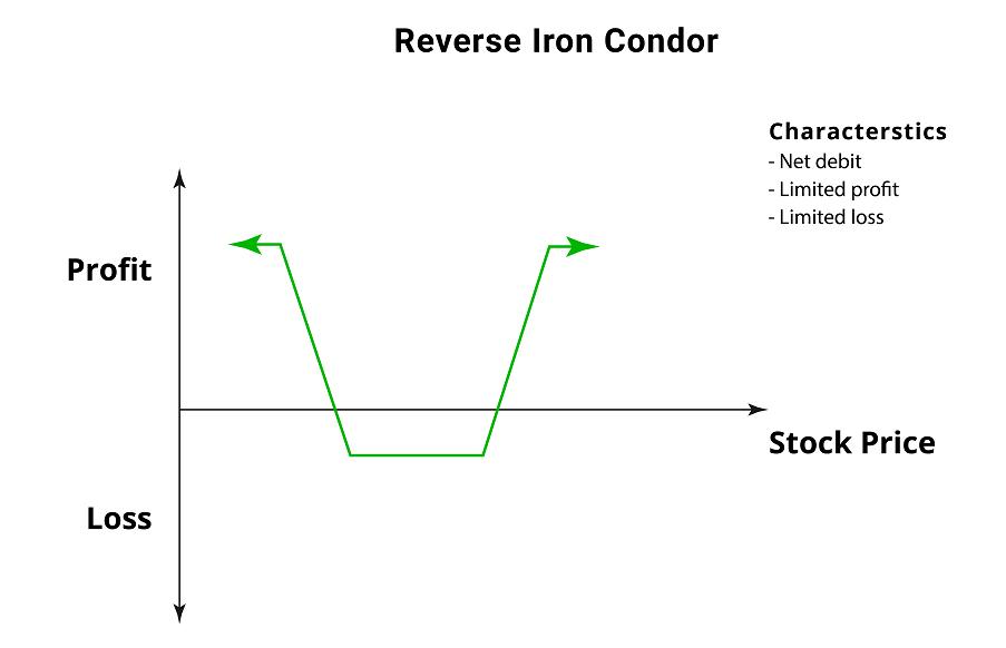 Reverse Iron Condor Spread - Options Trading Strategy