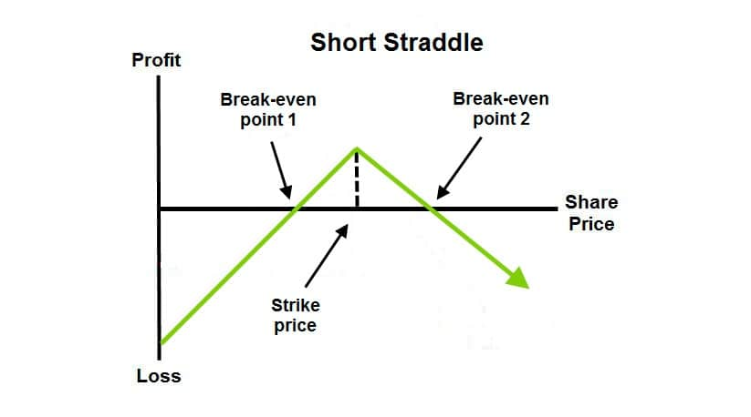 Short Straddle - Option Trading Strategy