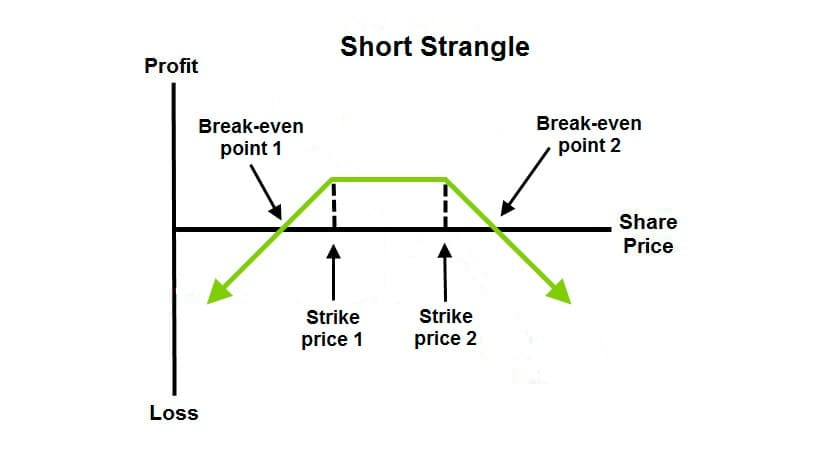 Short Strangle - Neutral Options Trading Strategies