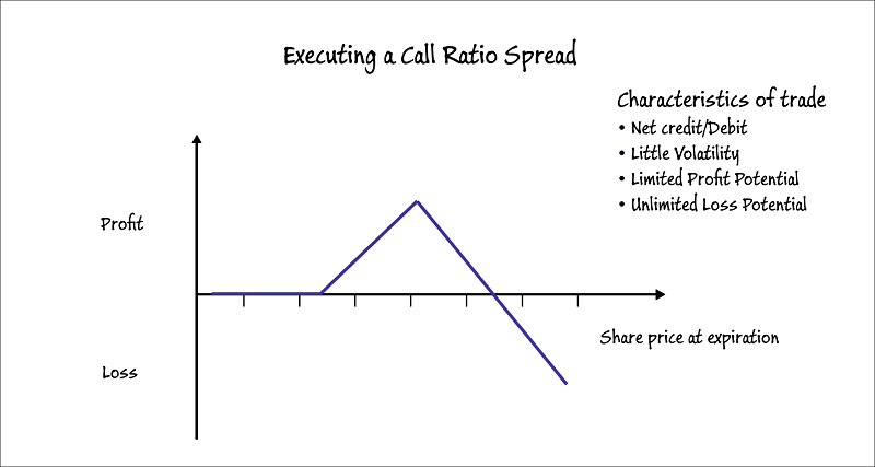 Call Ratio Spread - Options Trading Strategy