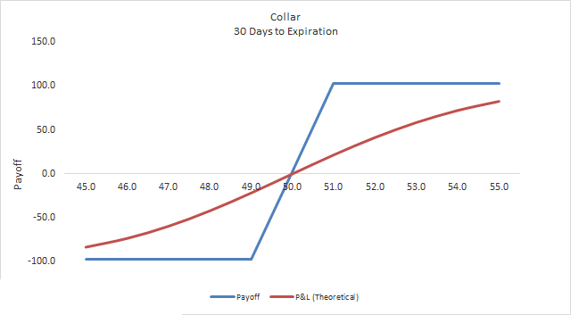 Covered Call Collar - Options Trading Strategy
