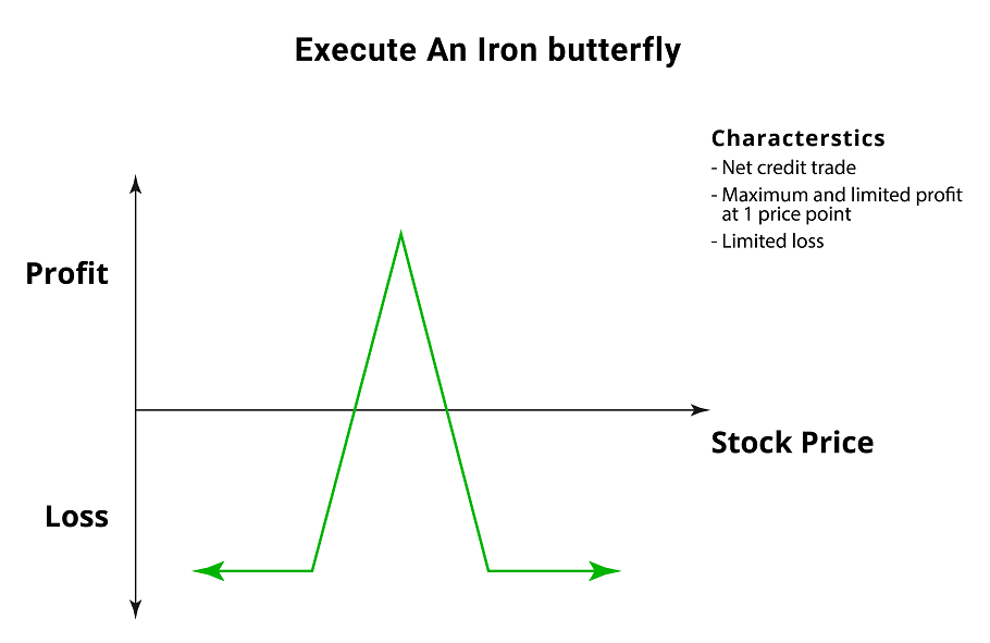 Iron Butterfly Spread - Options Trading Strategy