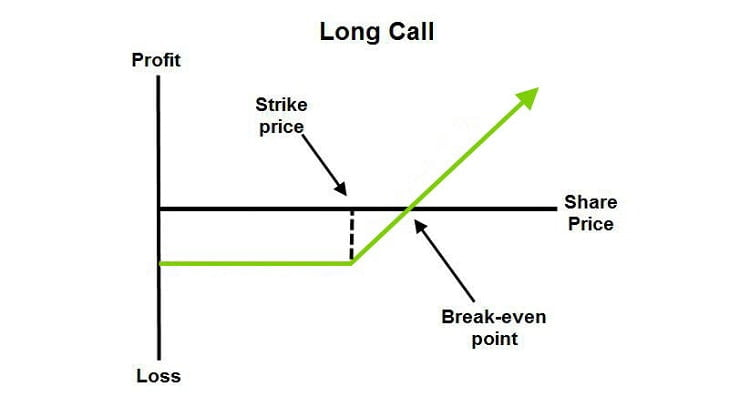 Long Call - Options Trading Strategy