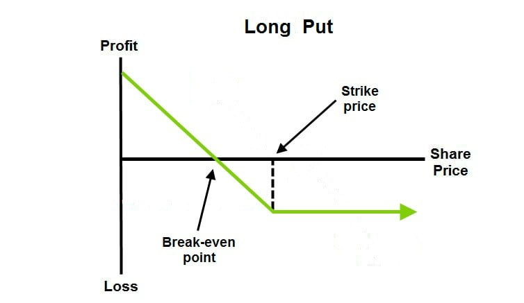 Long Put - Options Trading Strategy