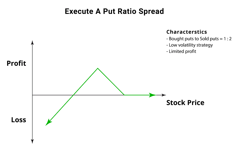 Put Ratio Spread - Options Trading Strategy