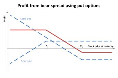Short Bear Ratio Spread - Options Trading Strategy