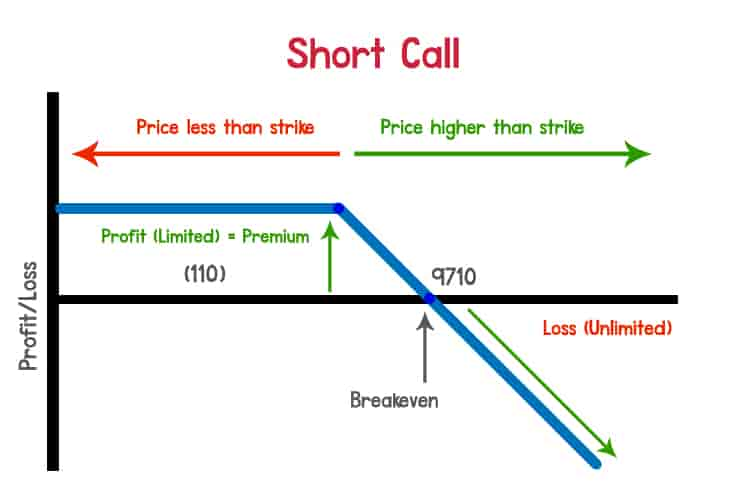 Short Call - Options Trading Strategy