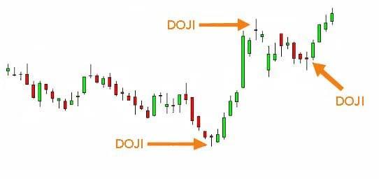 The Presence of Doji
