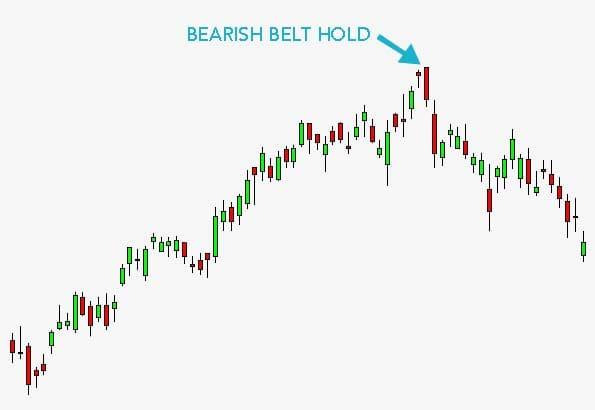 Bearish Belt Hold Candlestick Pattern