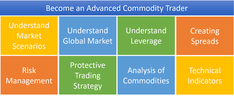 Become an Advanced Commodity Trader