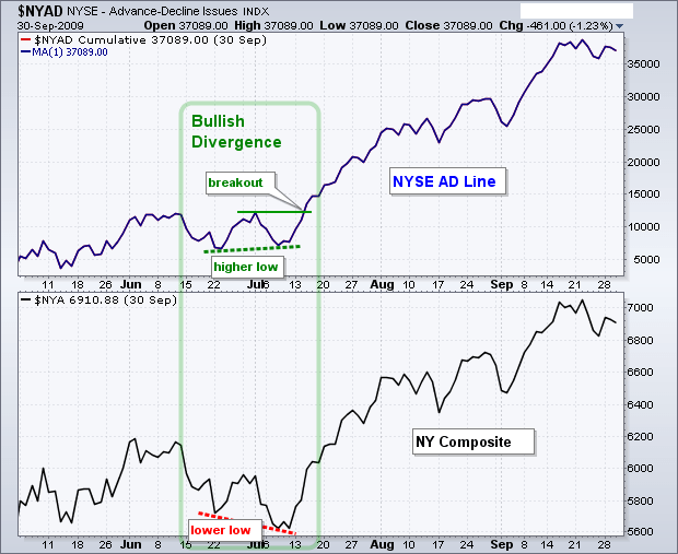 Bullish Divergence in Advance Decline Line