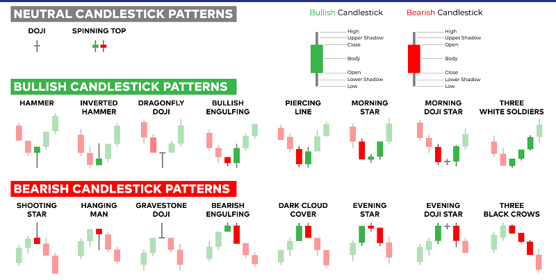 Candlestick Patterns & Charts