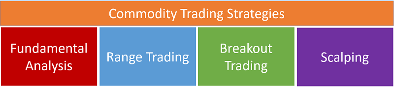 Commodity Trading Strategies & Techniques