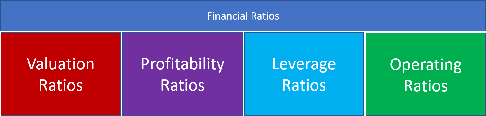 Financial Ratios & its Analysis