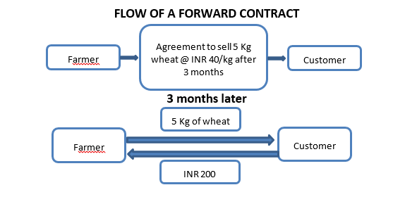 Forward Contract - Meaning, Examples, Expiry, Settlement