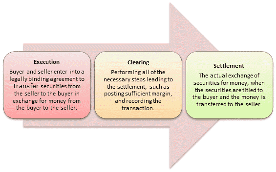 Stock Clearing & Settlement Process